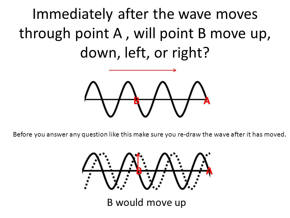 Immediately after the wave moves through point A , will point B move up, down, left, or right