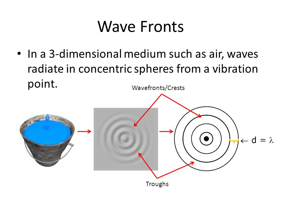 Wave Fronts In a 3-dimensional medium such as air, waves radiate in concentric spheres from a vibration point.