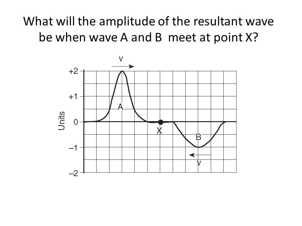What will the amplitude of the resultant wave be when wave A and B meet at point X