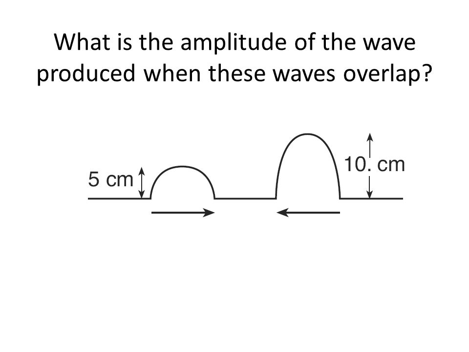 What is the amplitude of the wave produced when these waves overlap