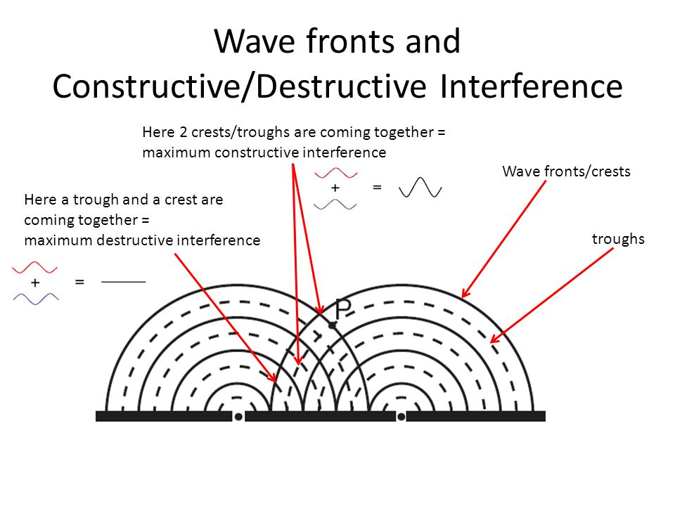 Wave fronts and Constructive/Destructive Interference