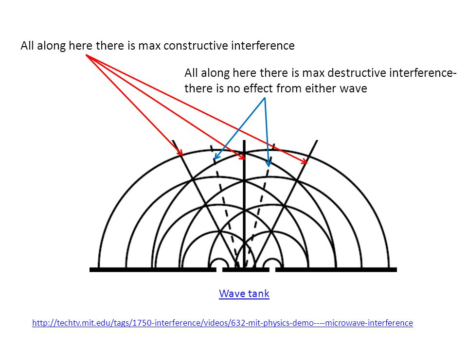 All along here there is max constructive interference