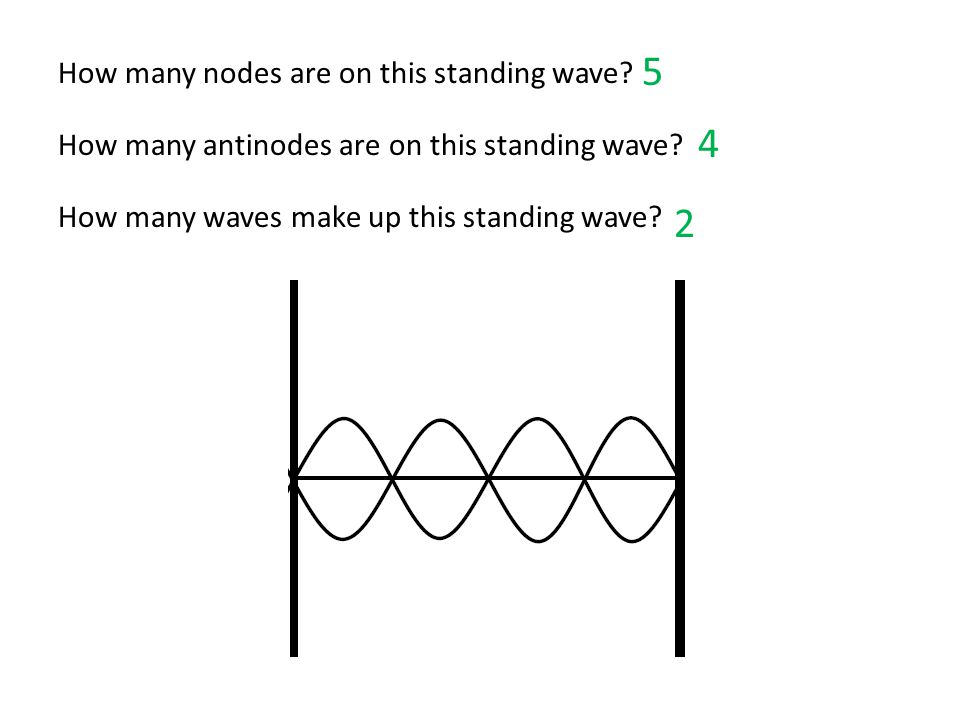 5 4 2 How many nodes are on this standing wave