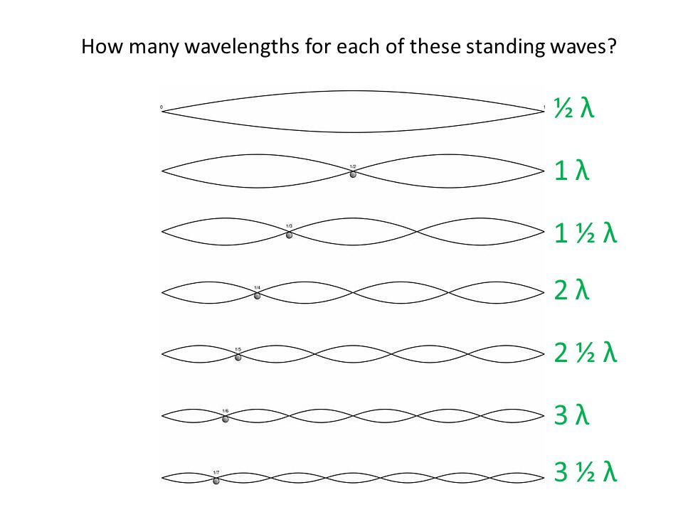 How many wavelengths for each of these standing waves