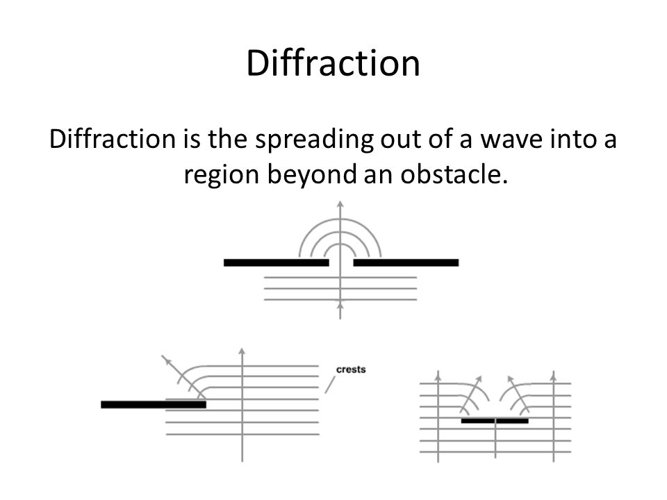 Diffraction Diffraction is the spreading out of a wave into a region beyond an obstacle.