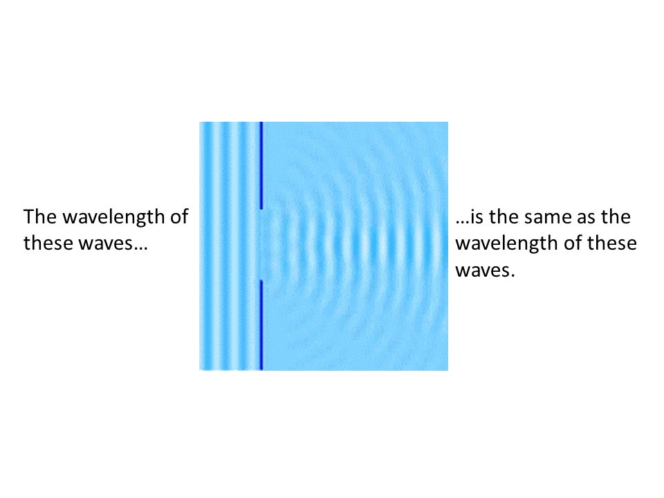 The wavelength of these waves… …is the same as the wavelength of these waves.