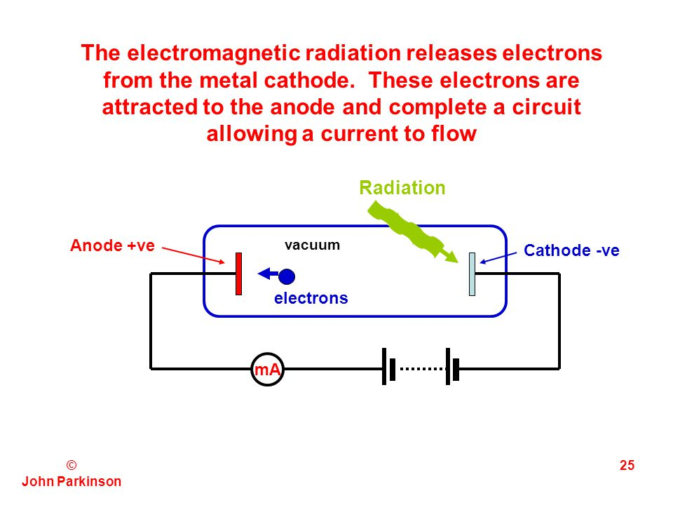 The electromagnetic radiation releases electrons from the metal cathode. These electrons are attracted to the anode and complete a circuit allowing a current to flow