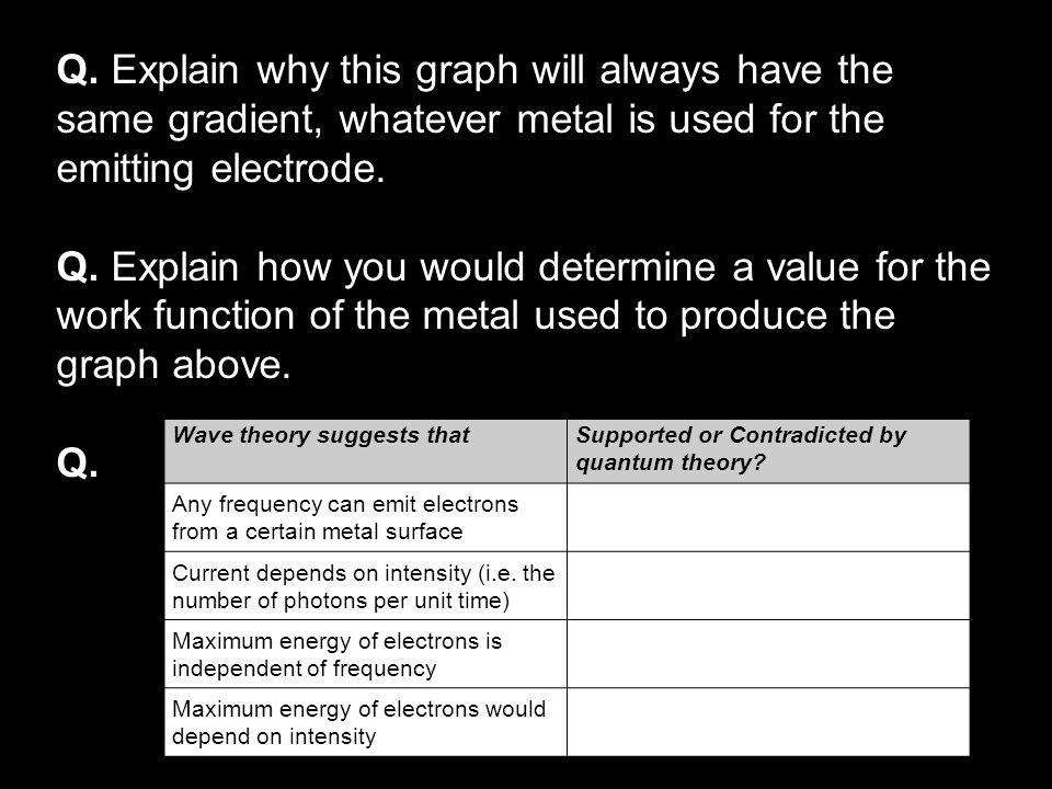 Q. Explain why this graph will always have the same gradient, whatever metal is used for the emitting electrode.