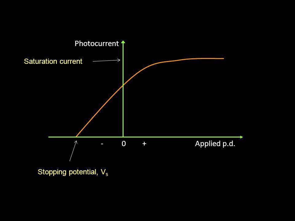 Photocurrent Applied p.d. 0 + Saturation current