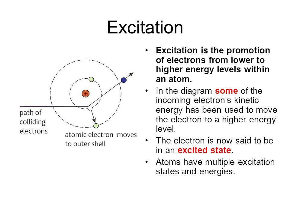 Quantum Phenomena Breithaupt pages 30 to 43. Excitation.