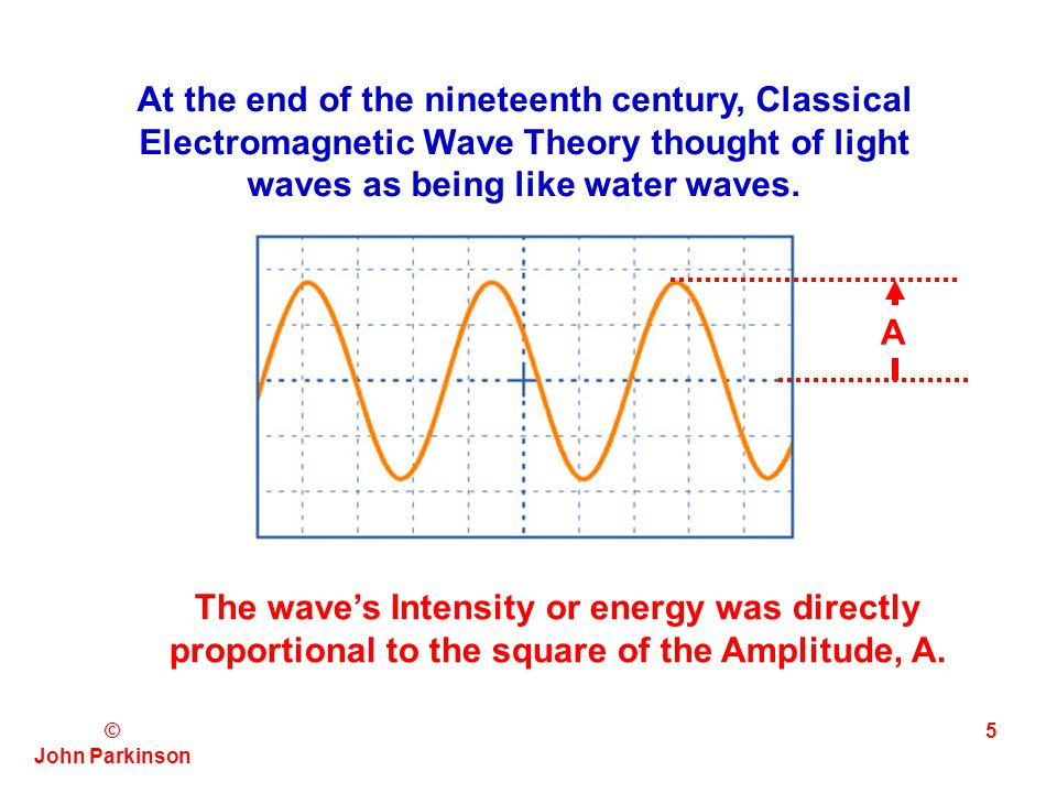 At the end of the nineteenth century, Classical Electromagnetic Wave Theory thought of light waves as being like water waves.