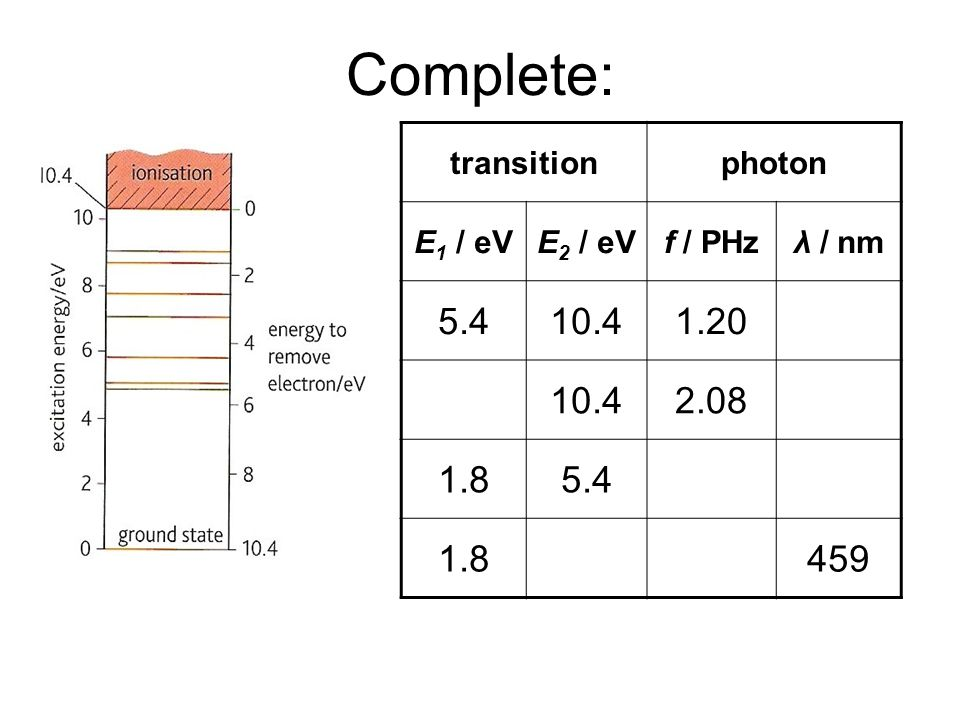 Quantum Phenomena Breithaupt pages 30 to 43. Complete: transition. photon. E1 / eV. E2 / eV. f / PHz.