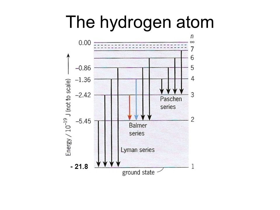 The hydrogen atom - 21.8 Quantum Phenomena Breithaupt pages 30 to 43