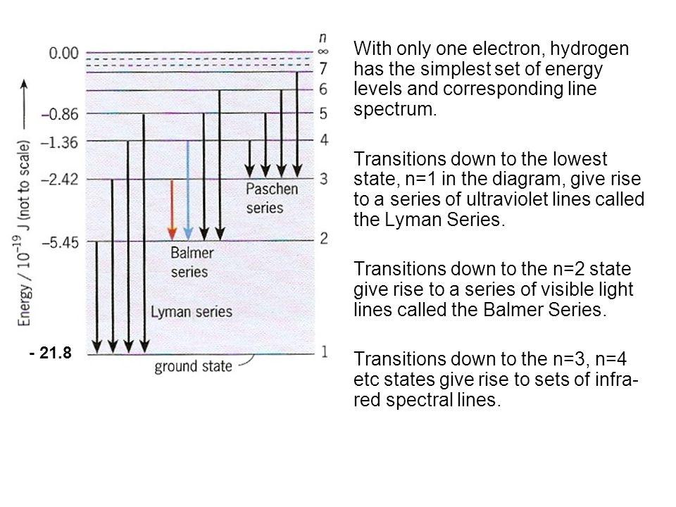 Quantum Phenomena Breithaupt pages 30 to 43. - 21.8.