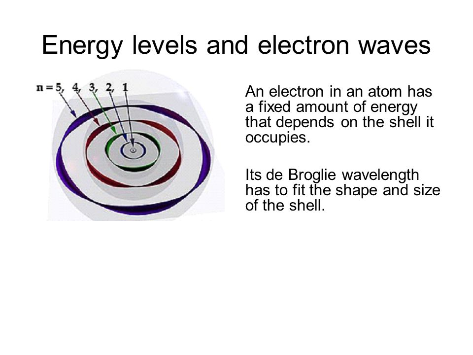Energy levels and electron waves