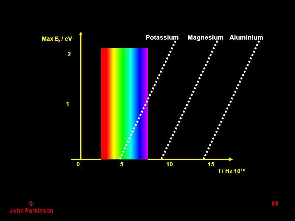 Potassium Magnesium Aluminium Max Ek / eV 2 1 0 5 10 15 f / Hz 1014 ©