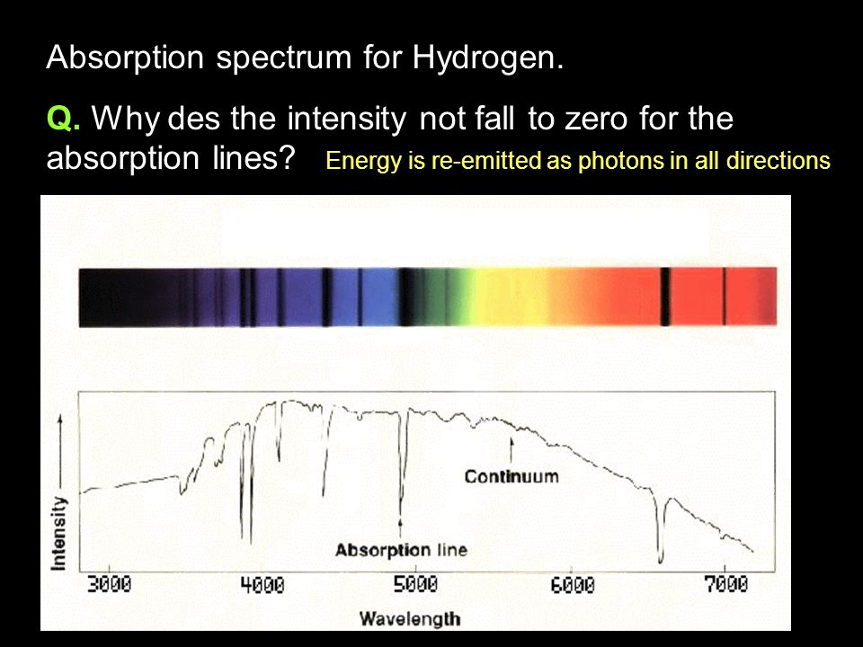 Absorption spectrum for Hydrogen.
