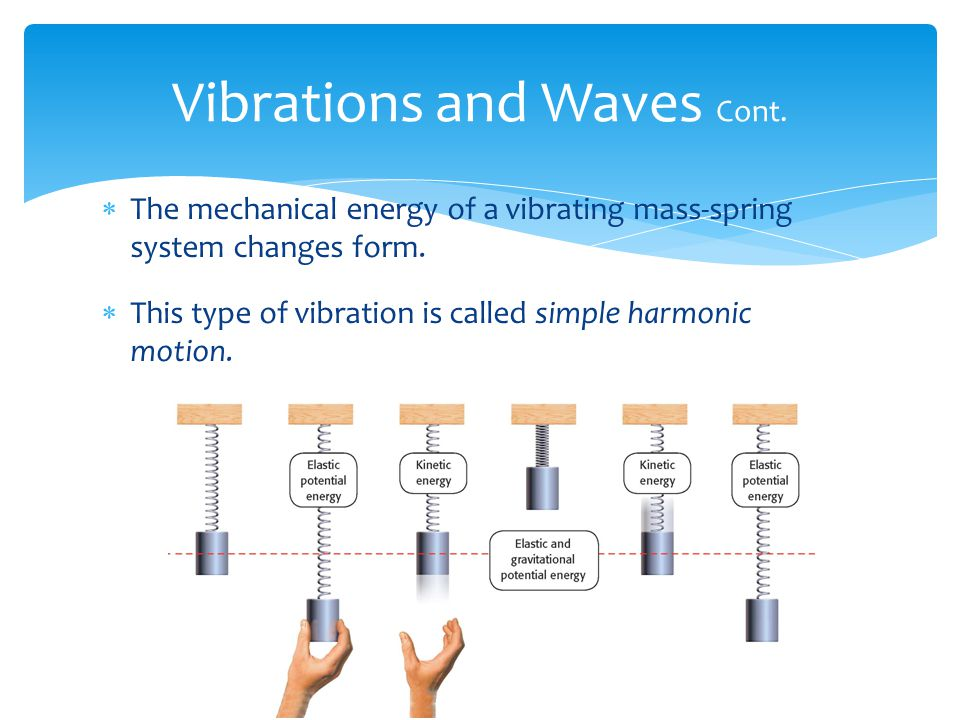 Vibrations and Waves Cont.