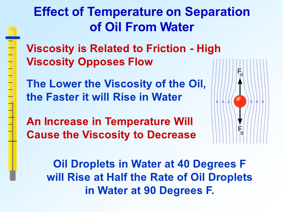 Effect of Temperature on Separation of Oil From Water