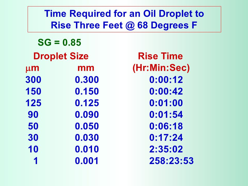 Time Required for an Oil Droplet to Rise Three Feet @ 68 Degrees F