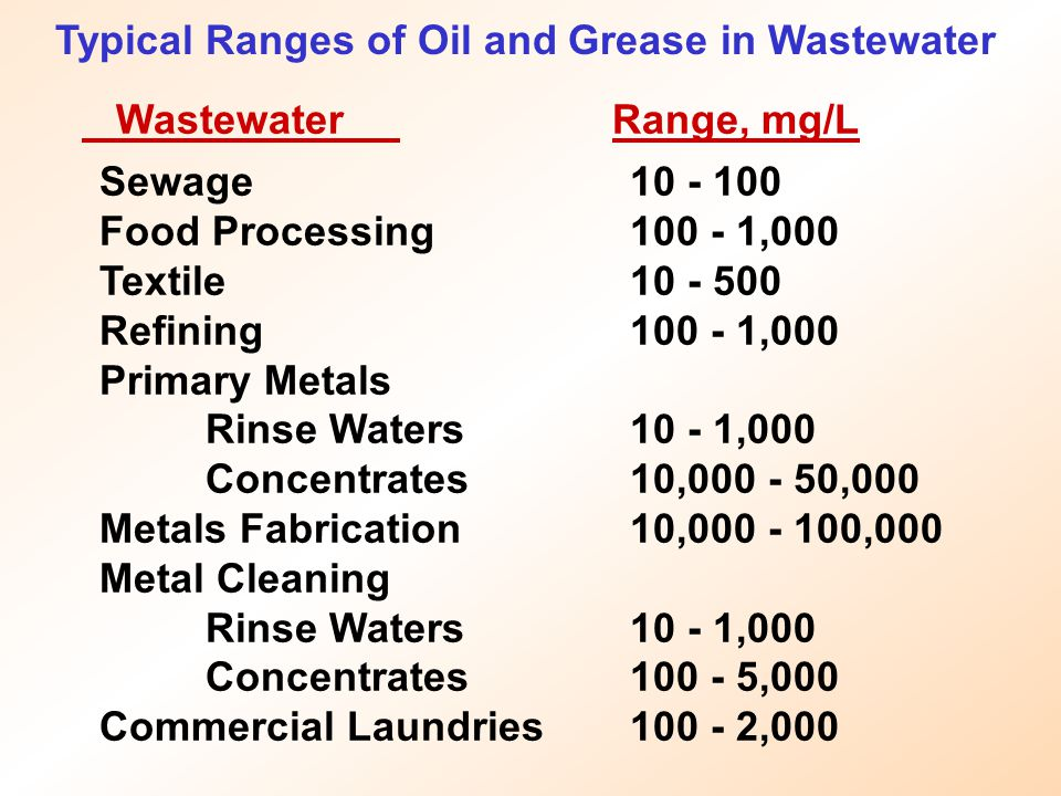 Typical Ranges of Oil and Grease in Wastewater