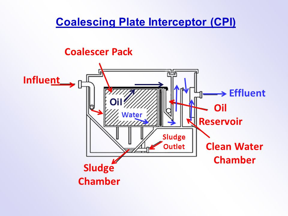 Oil Reservoir Clean Water Chamber Sludge Chamber