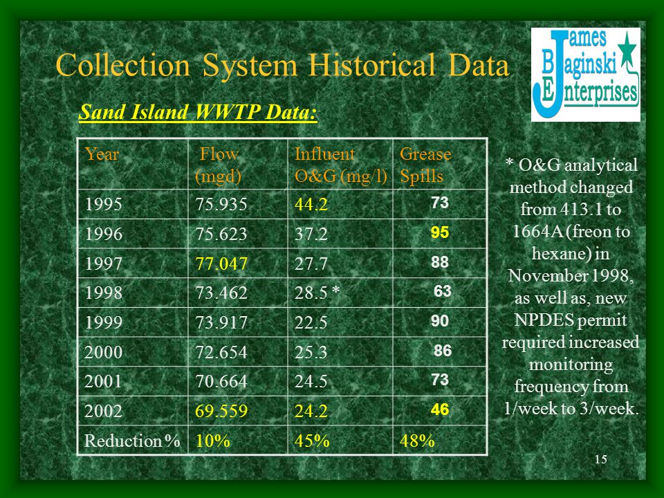 Collection System Historical Data