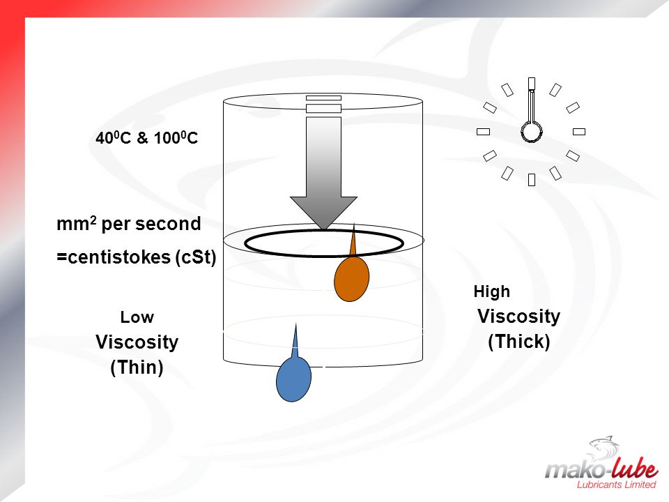 Viscosity (Thick) Viscosity (Thin)