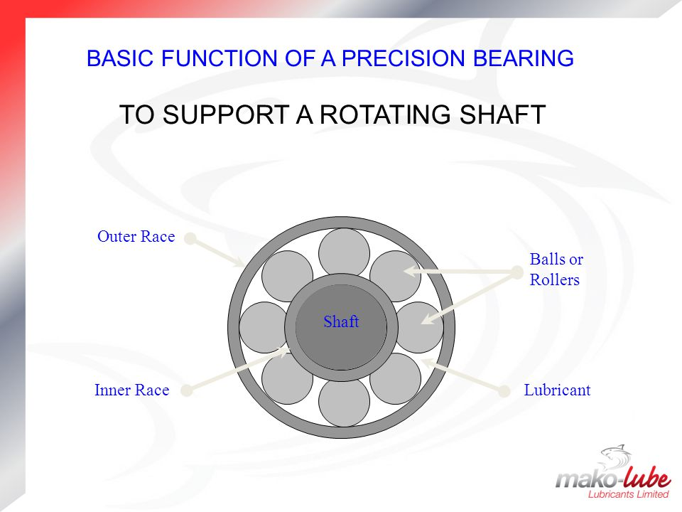 TO SUPPORT A ROTATING SHAFT