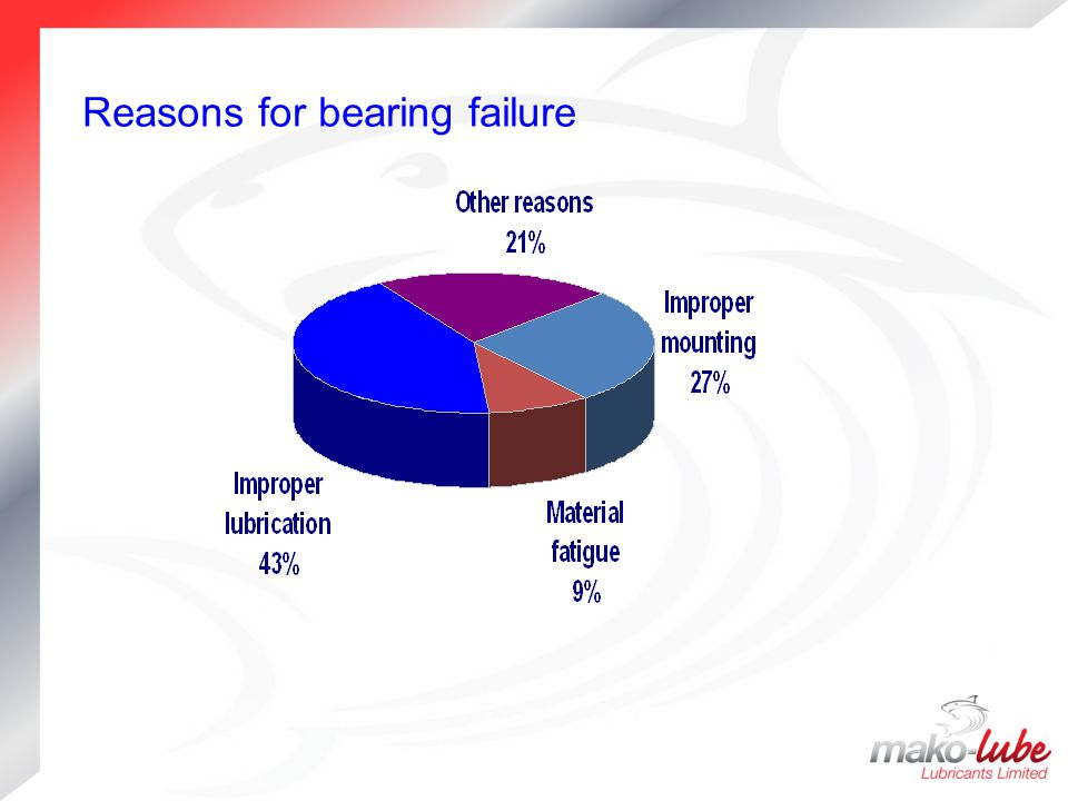 Reasons for bearing failure