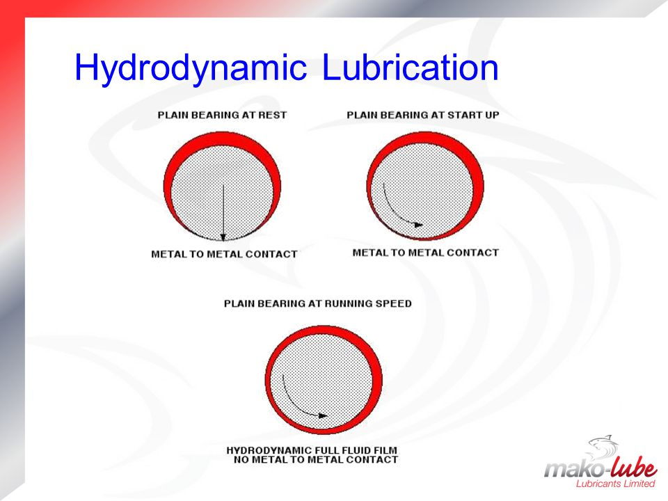 Hydrodynamic Lubrication