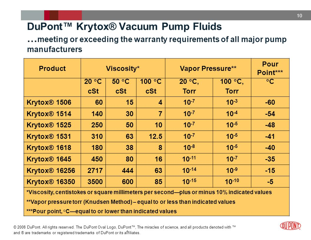 DuPont™ Krytox® Vacuum Pump Fluids …meeting or exceeding the warranty requirements of all major pump manufacturers