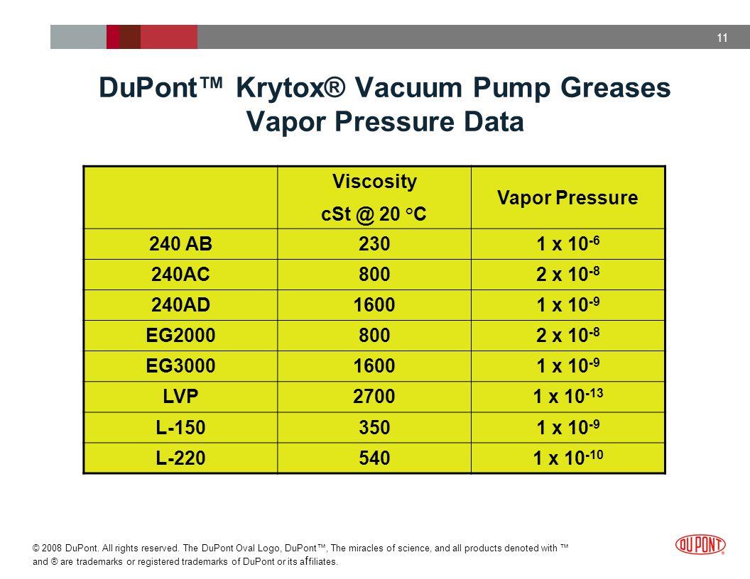 DuPont™ Krytox® Vacuum Pump Greases Vapor Pressure Data