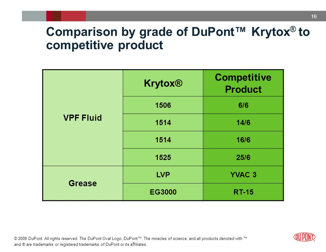 Comparison by grade of DuPont™ Krytox® to competitive product