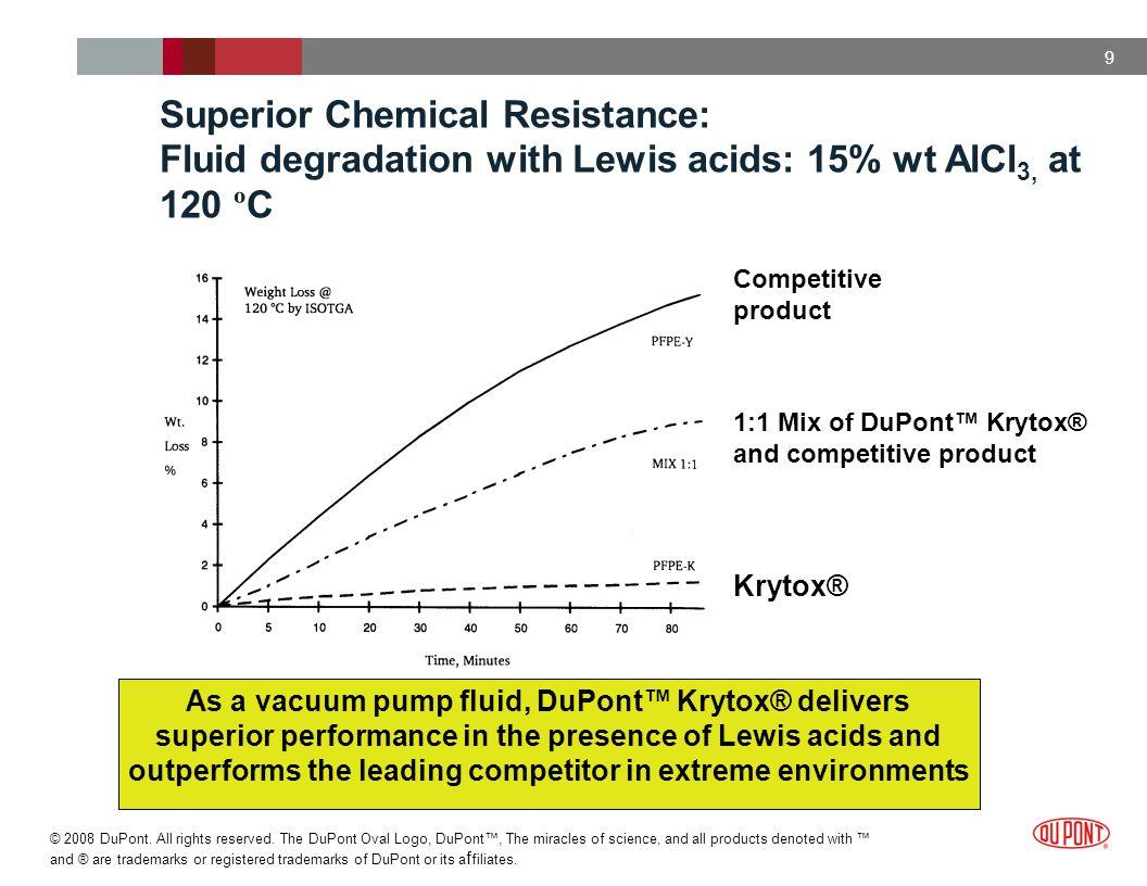 Superior Chemical Resistance: Fluid degradation with Lewis acids: 15% wt AlCl3, at 120 ºC