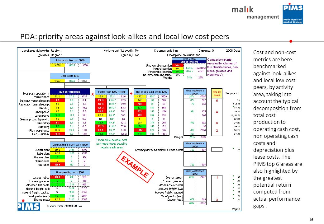 PDA: priority areas against look-alikes and local low cost peers