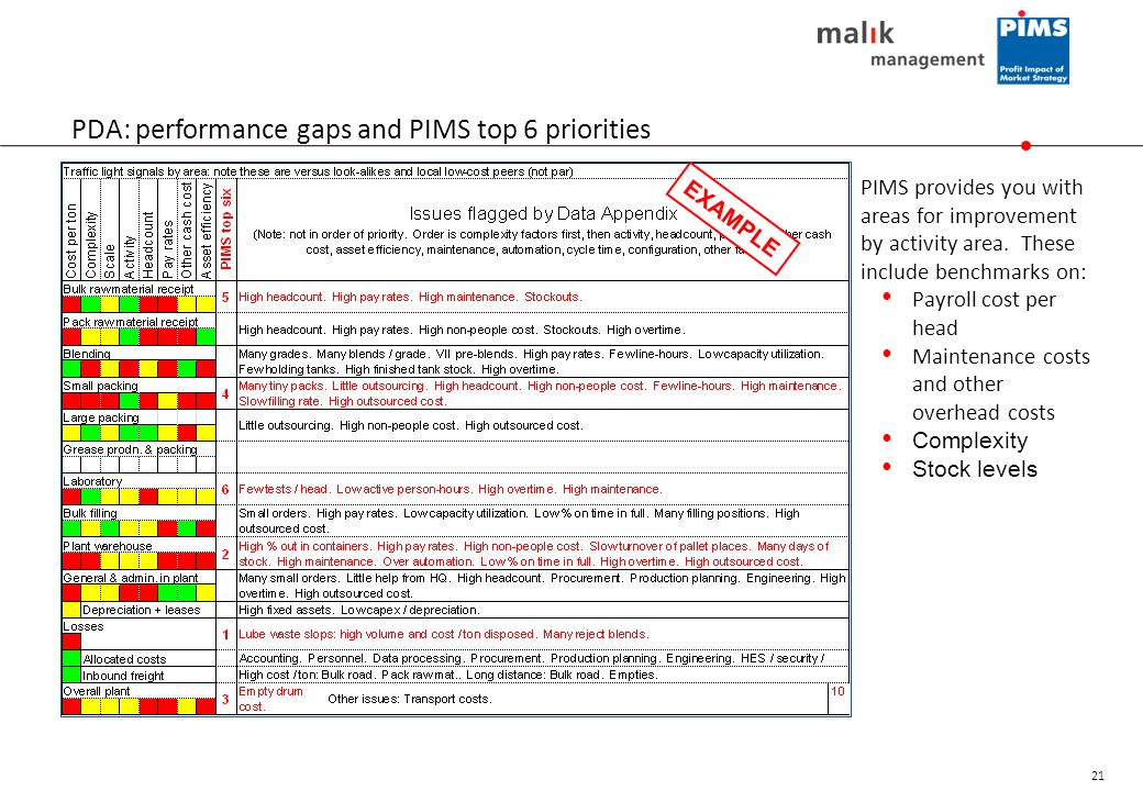 PDA: performance gaps and PIMS top 6 priorities