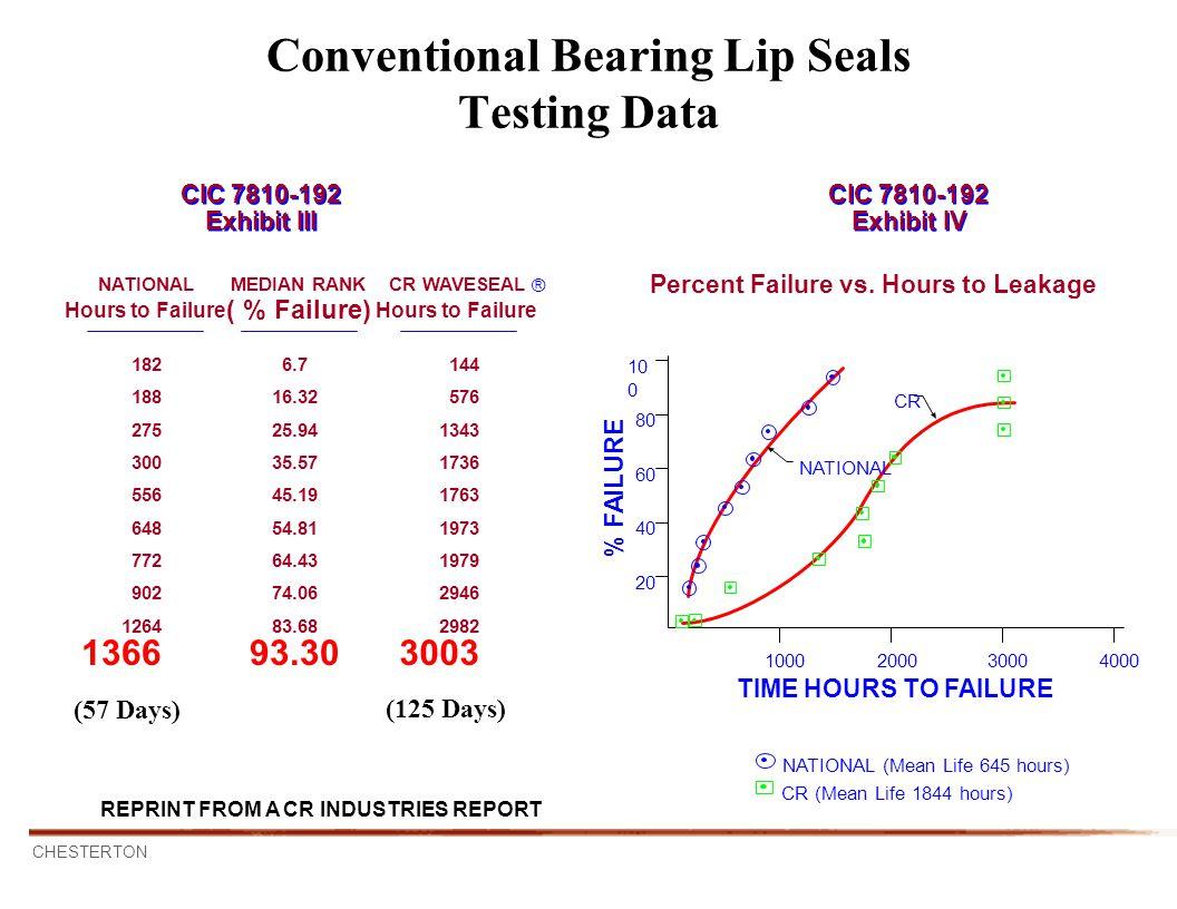 Conventional Bearing Lip Seals Testing Data