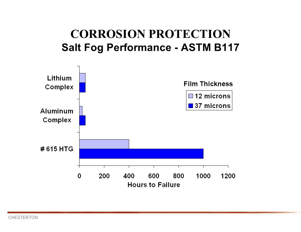 CORROSION PROTECTION Salt Fog Performance - ASTM B117