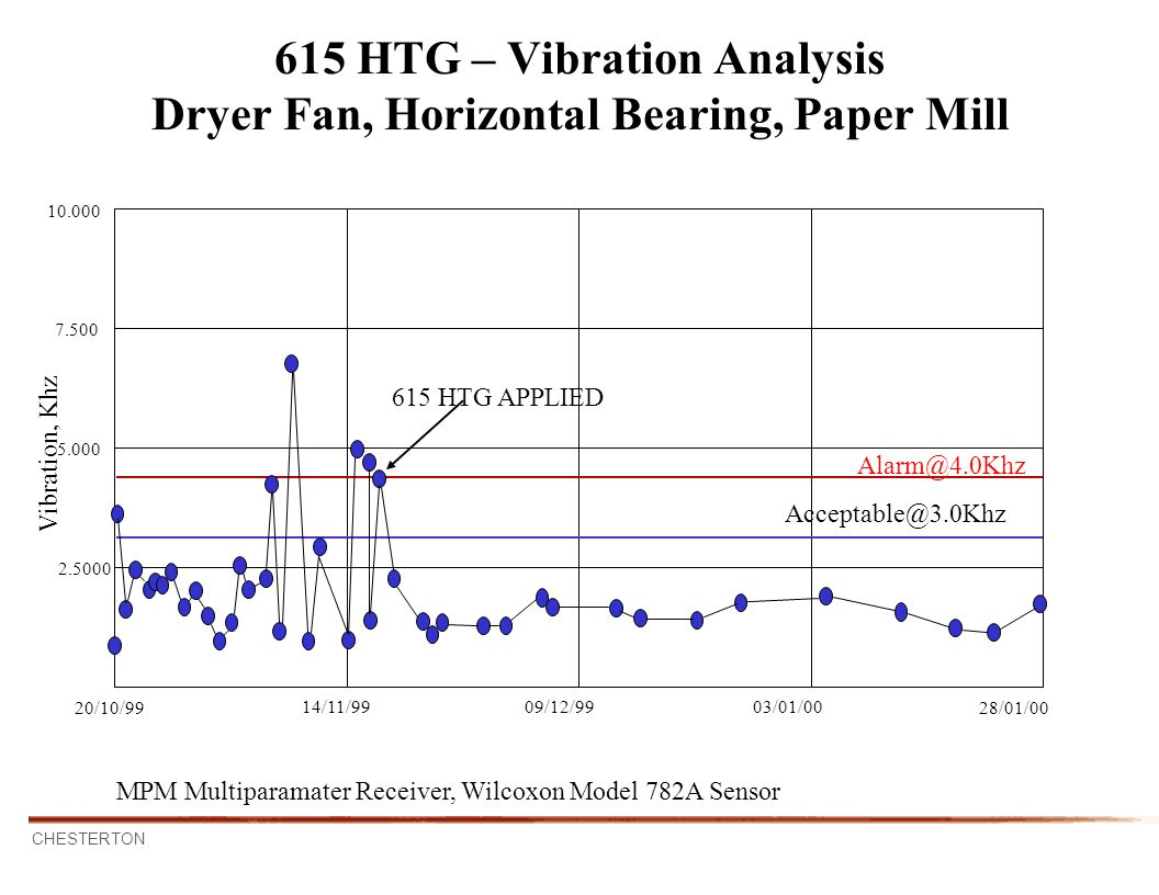 615 HTG – Vibration Analysis Dryer Fan, Horizontal Bearing, Paper Mill