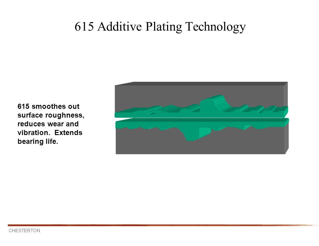 615 Additive Plating Technology