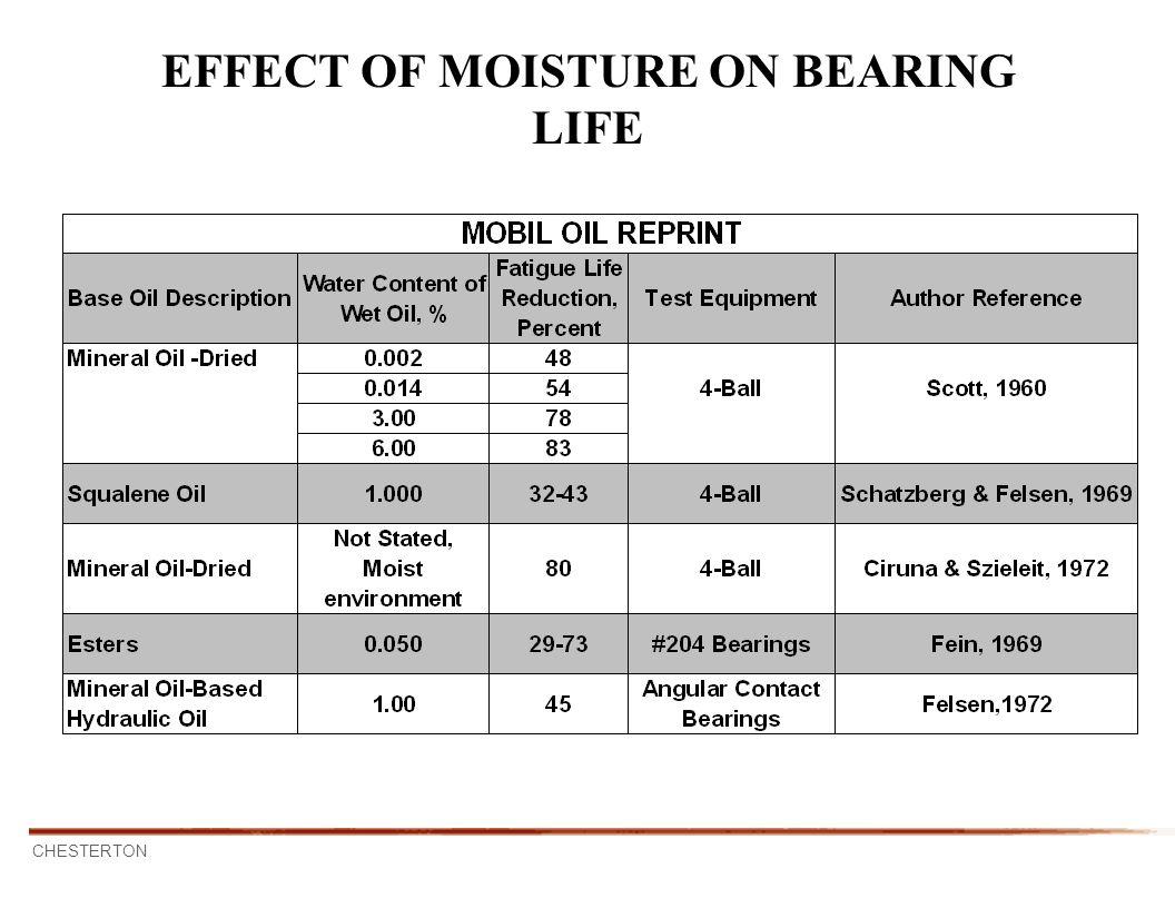 EFFECT OF MOISTURE ON BEARING LIFE