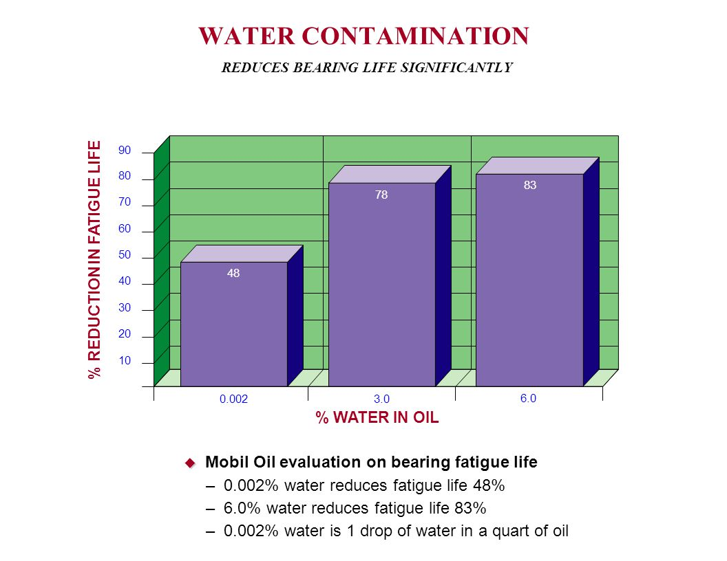 WATER CONTAMINATION REDUCES BEARING LIFE SIGNIFICANTLY