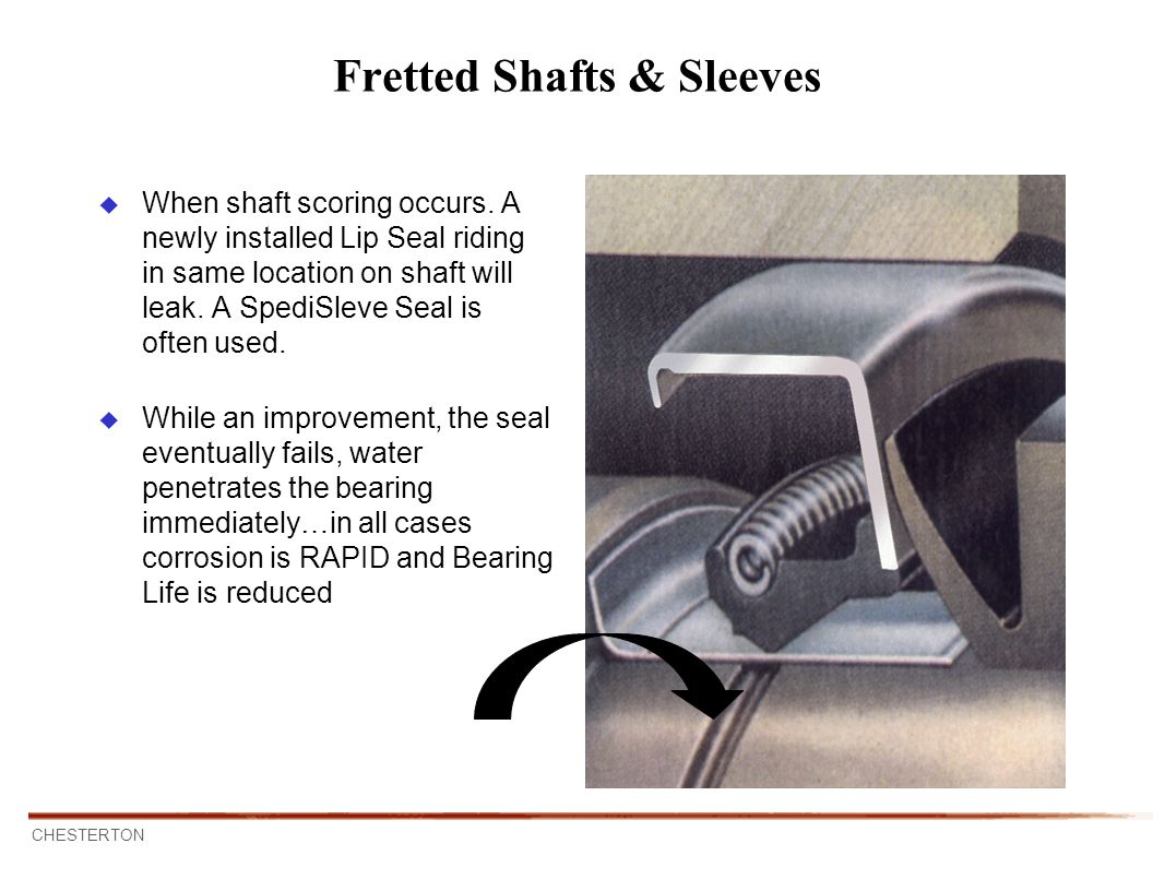 Fretted Shafts & Sleeves