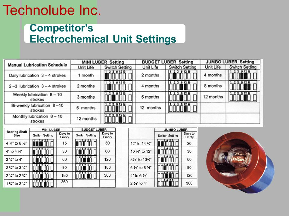 Competitor s Electrochemical Unit Settings