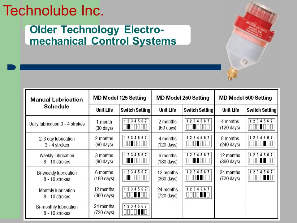 Older Technology Electro- mechanical Control Systems
