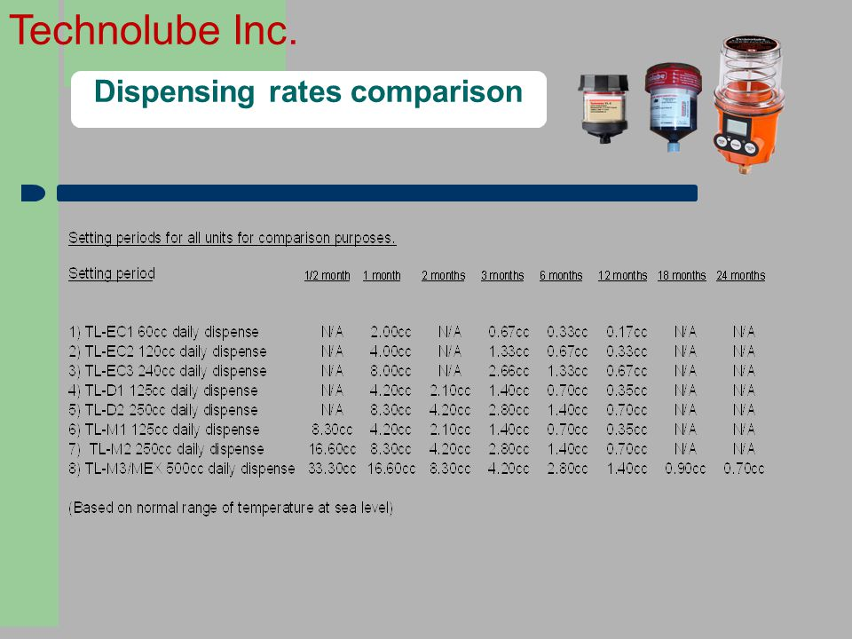 Dispensing rates comparison