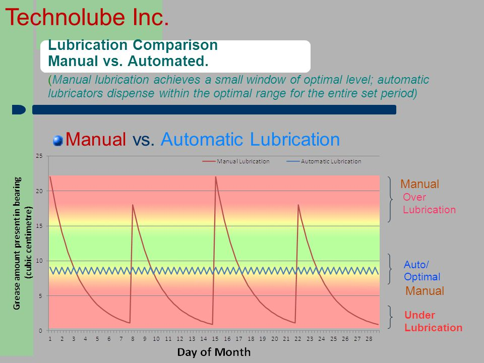 Lubrication Comparison Manual vs. Automated.