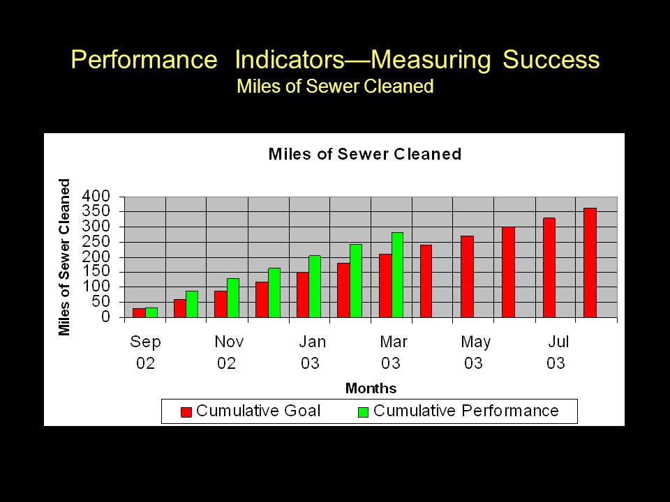 Performance Indicators—Measuring Success Miles of Sewer Cleaned