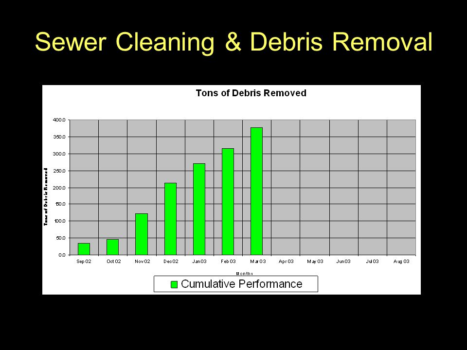 Sewer Cleaning & Debris Removal